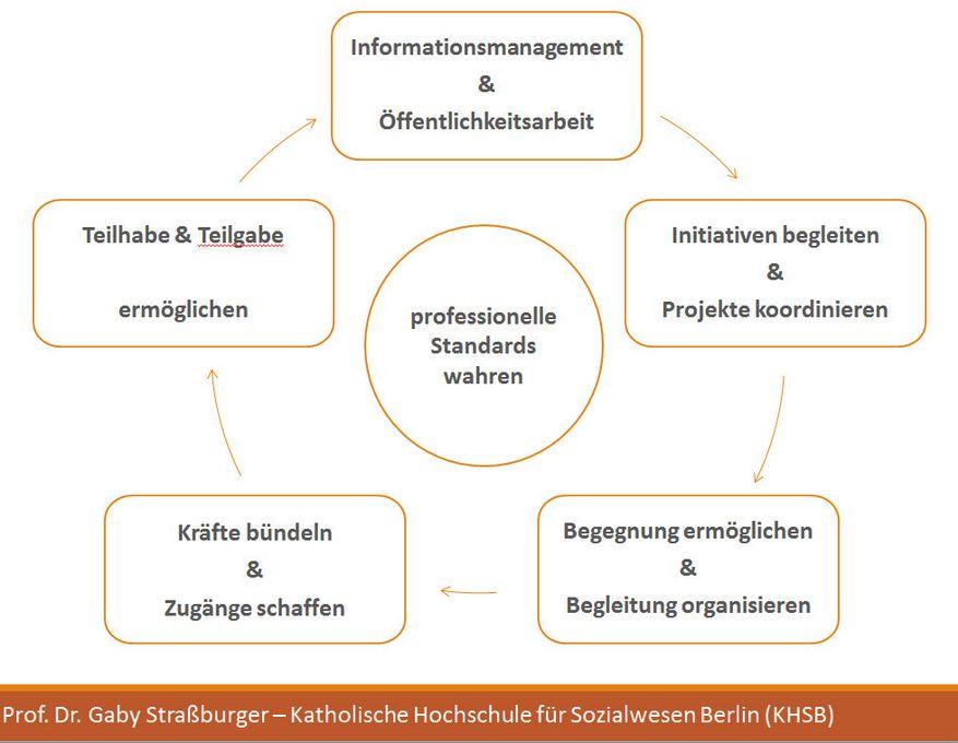 integrative_stadtteilarbeit